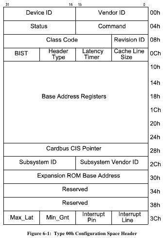 PCI Configuration Space structure